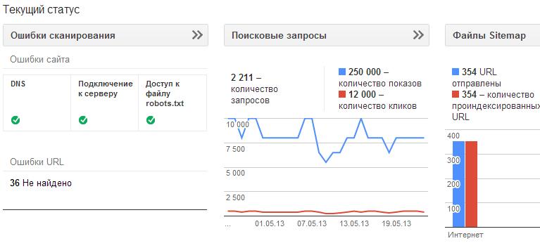 google-panel