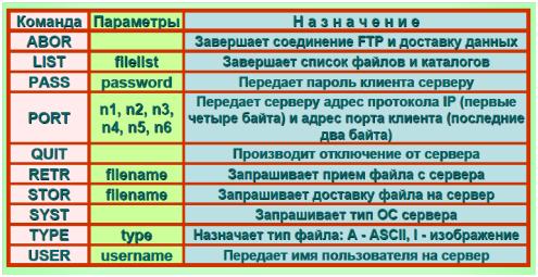 vzaimodejstvie_telnet7
